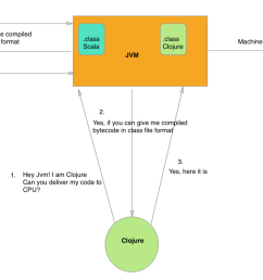 what is java virtual machine  [ 1838 x 932 Pixel ]
