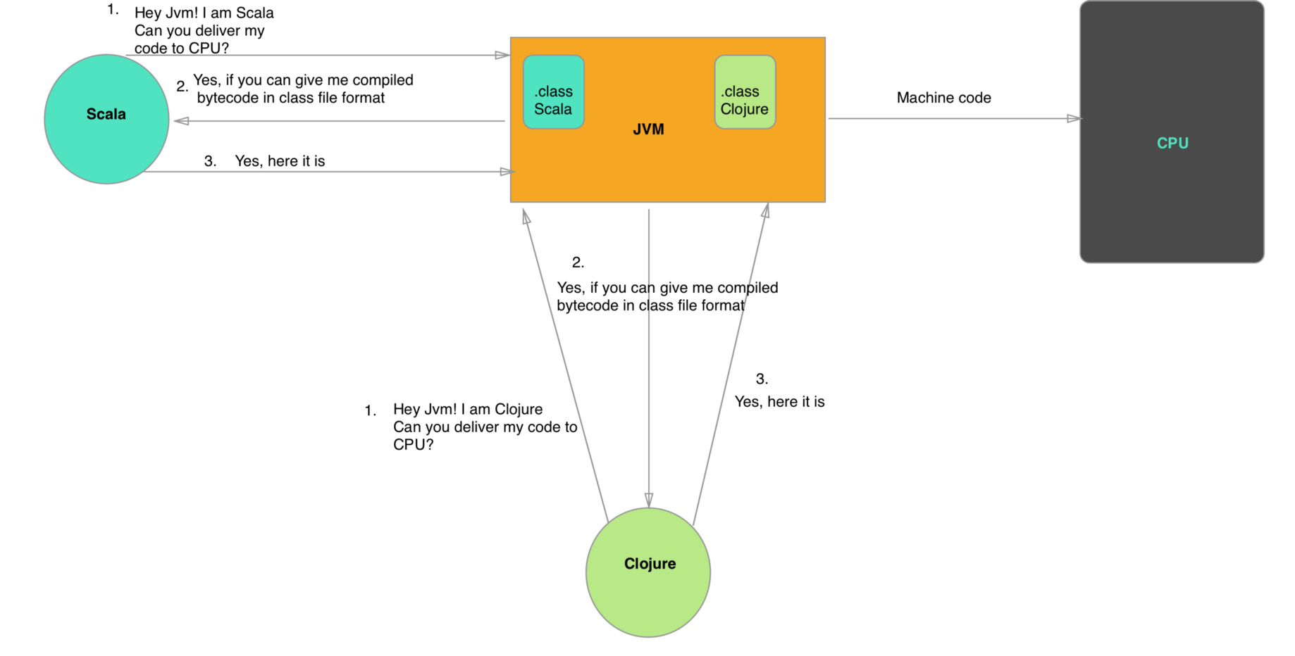 hight resolution of what is java virtual machine