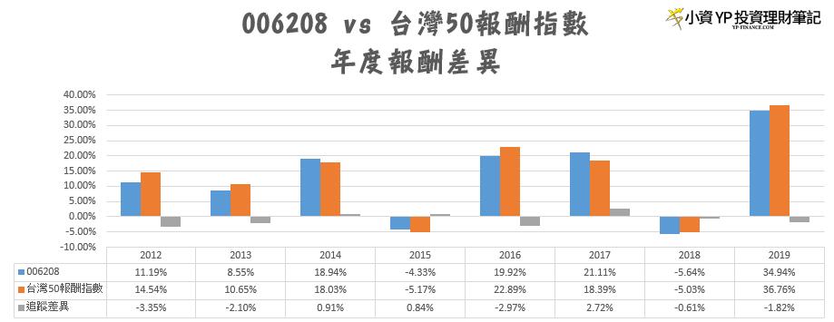 006208 富邦臺50 ETF. 投資臺灣股票市場的選擇 (006208) | by YP Chen | YP投資理財筆記 | Medium