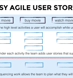 in our last post understand what your customers want with agile user story maps we explored why user story maps are so valuable  [ 1736 x 848 Pixel ]
