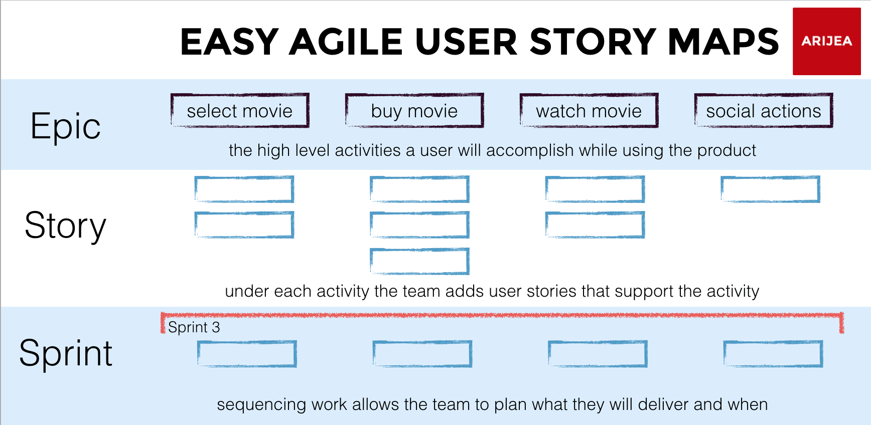 hight resolution of in our last post understand what your customers want with agile user story maps we explored why user story maps are so valuable