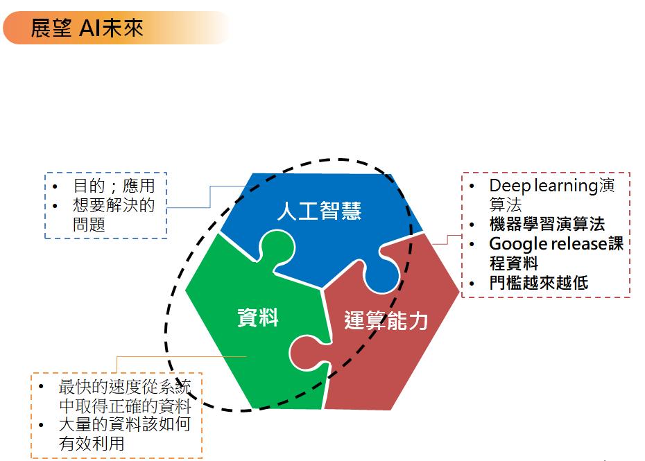 人工智慧大歷史 - Mora chen - Medium