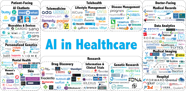 ai in healthcare industry landscape