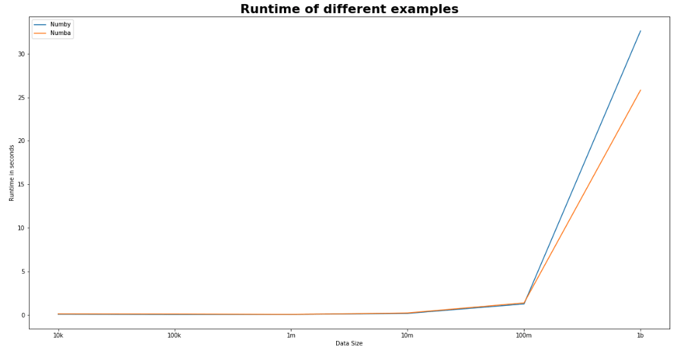 Python Numba or NumPy: understand the differences