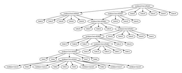 Sample SQL Translator. The Code  by Mark Scannell  Google Cloud
