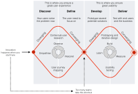 Product discovery: doing the right things - UX Collective