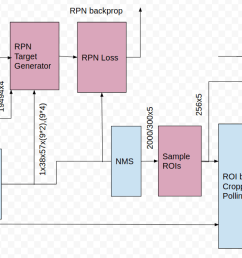fig 1 faster rcnn block diagram the magenta colored blocks are active only during training the numbers indicate size of the tensors  [ 1612 x 627 Pixel ]
