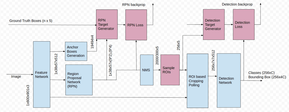 medium resolution of fig 1 faster rcnn block diagram the magenta colored blocks are active only during training the numbers indicate size of the tensors