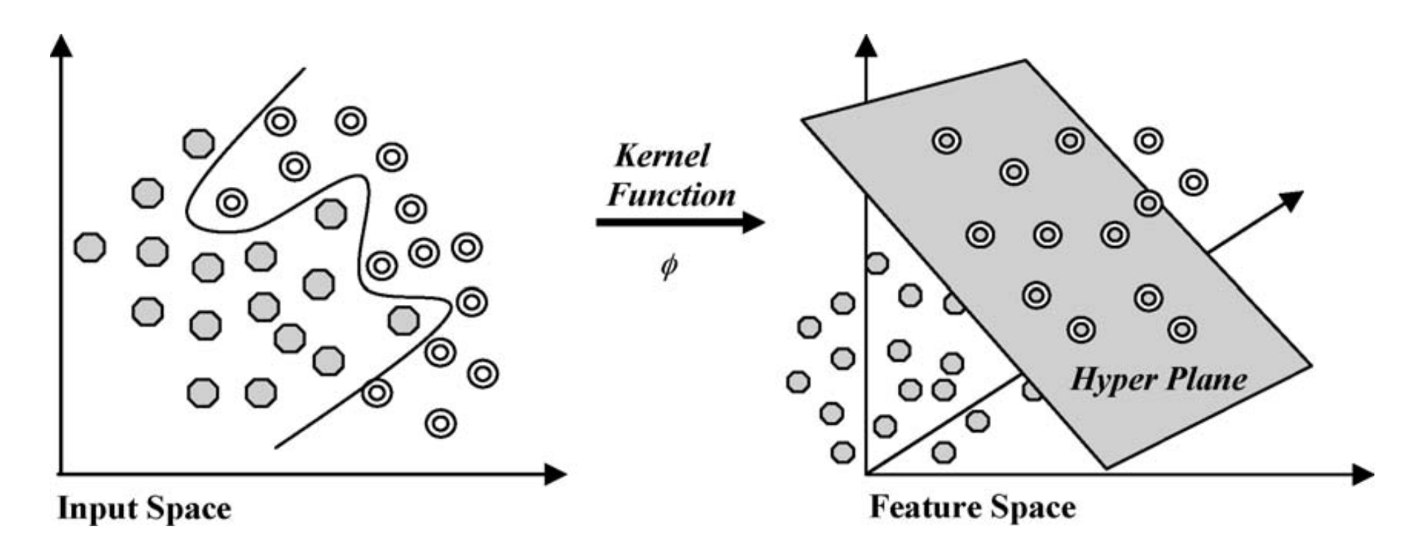 Remote Sensing An Overview Of Common Pixel Classification