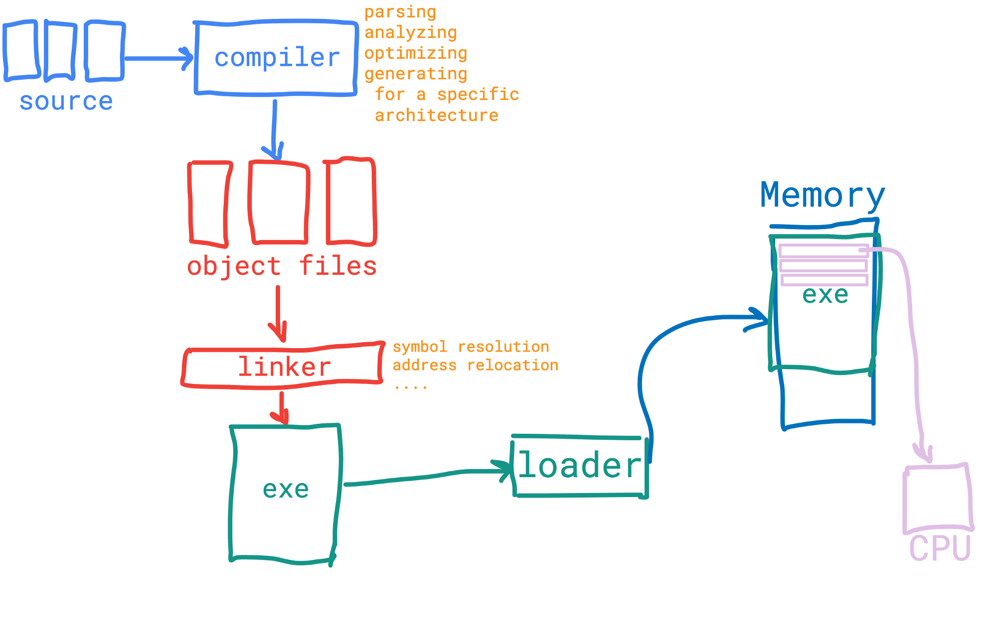 hight resolution of aot compiling and executing simple abstraction