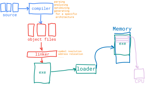 small resolution of aot compiling and executing simple abstraction