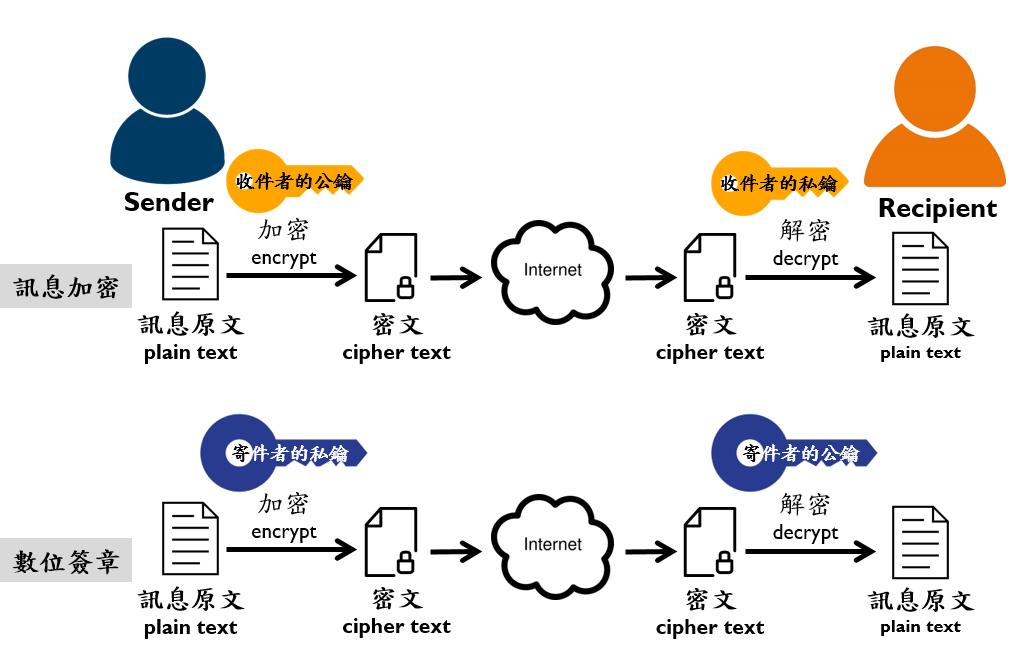 基礎密碼學(對稱式與非對稱式加密技術) - River Chan - Medium