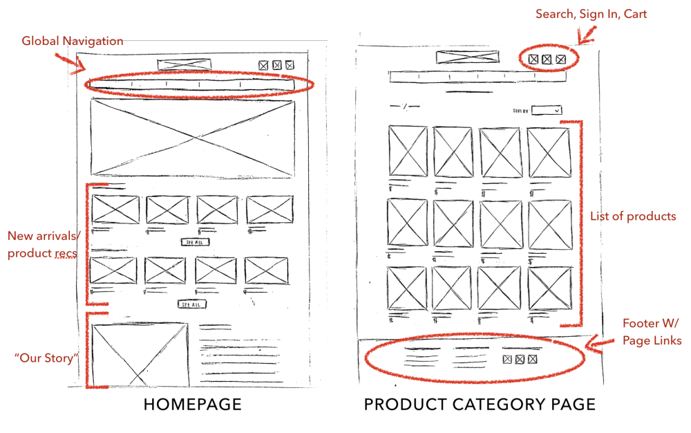 medium resolution of initial sketches of my homepage and product category page