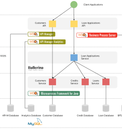 the above diagram illustrates the solution architecture of this microservices poc this solution implements a loan applications service for an imaginary  [ 1736 x 1216 Pixel ]