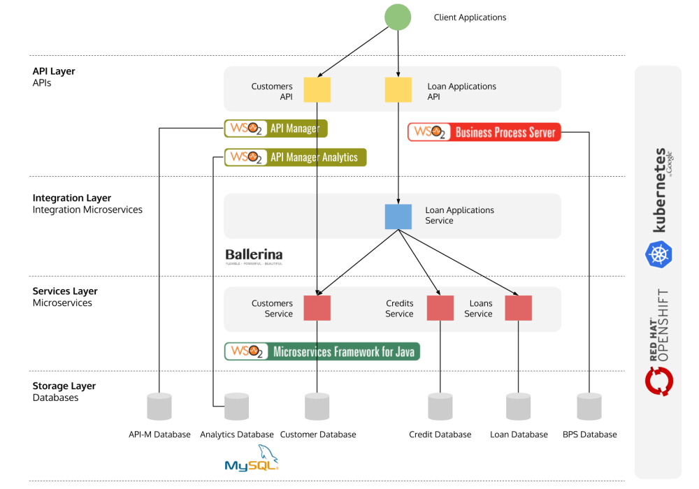medium resolution of the above diagram illustrates the solution architecture of this microservices poc this solution implements a loan applications service for an imaginary