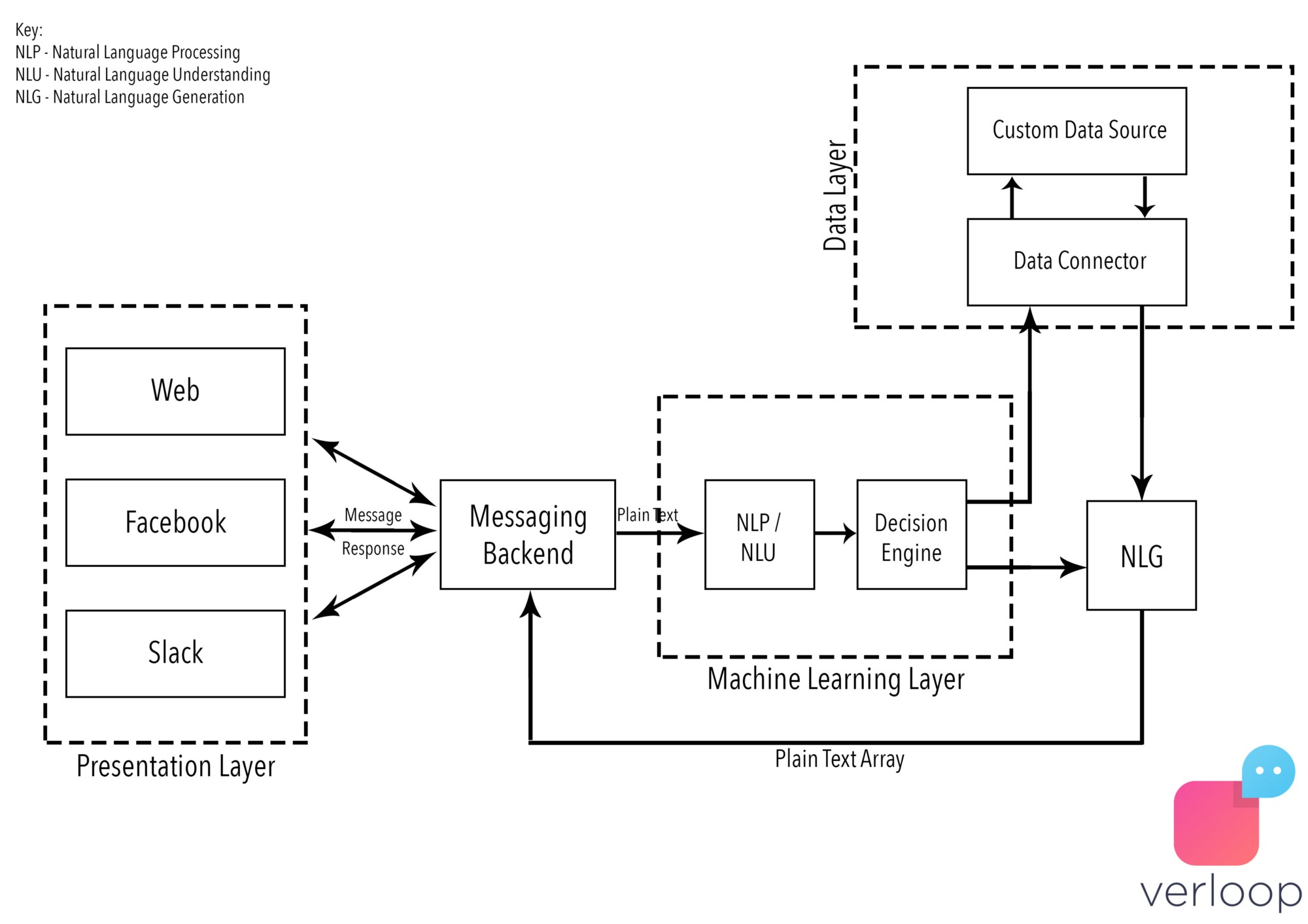 hight resolution of architecture diagram for chatbots