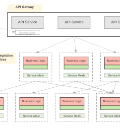 figure 1 api gateways and service mesh in action [ 1440 x 599 Pixel ]
