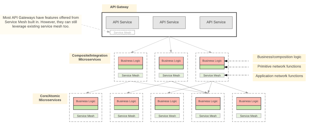 medium resolution of figure 1 api gateways and service mesh in action