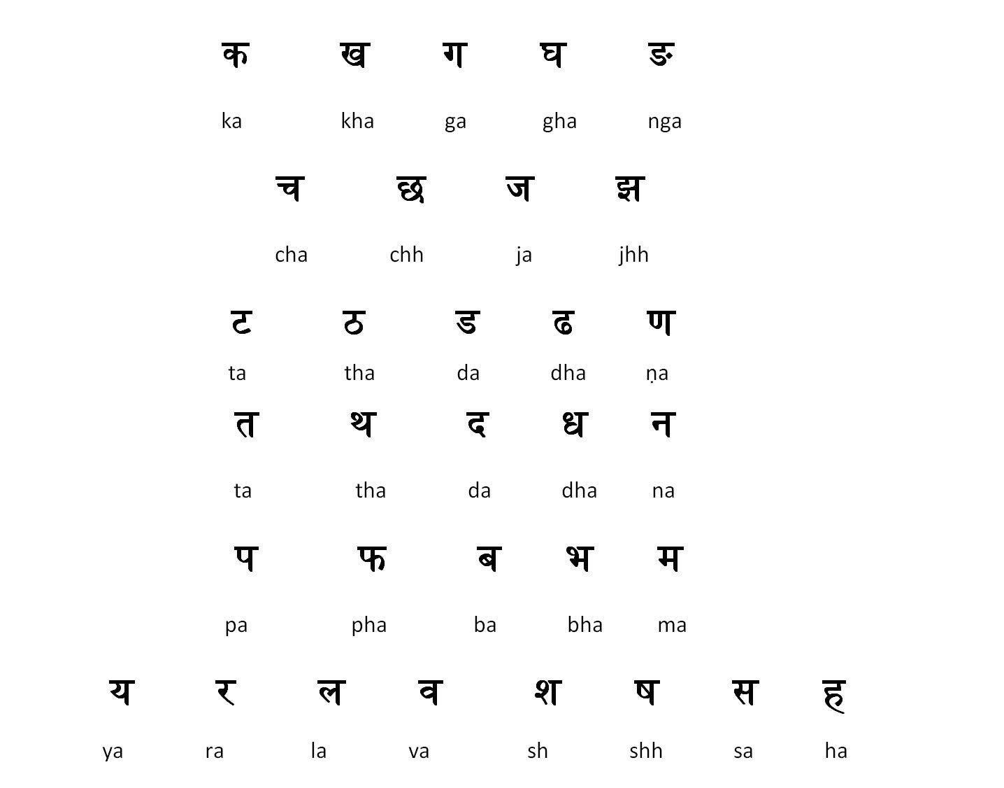 Learn Hindi Alphabets