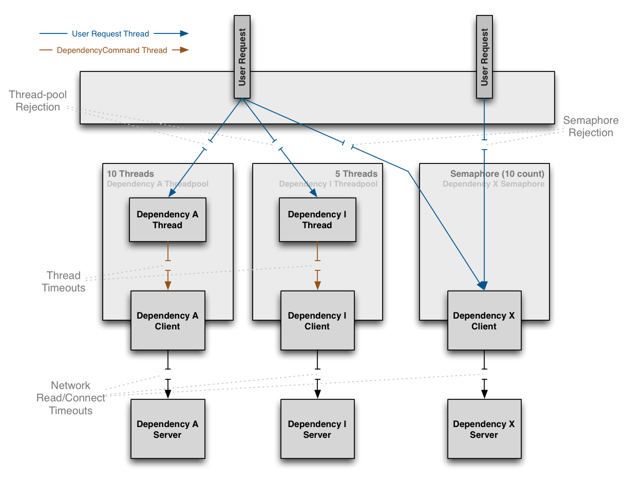 hight resolution of  dependency call with a preference towards executing in a separate thread and defines fallback logic which gets executed step 8 in flow chart below for