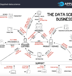 the 20 data science projects at the core of every successful business [ 1728 x 1388 Pixel ]