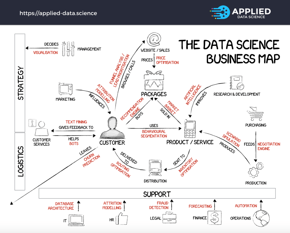 medium resolution of the 20 data science projects at the core of every successful business
