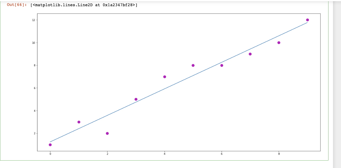 Supervised Machine Learning Using Linear Regression: Part1