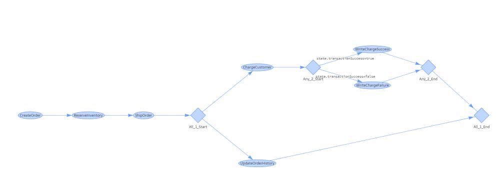 medium resolution of figure 1 visual representation of a workflow