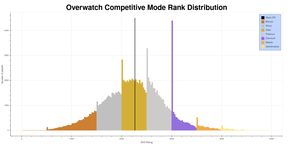 medium resolution of the skill rating sr distribution for season 9 of overwatchs competitive mode from this dataset each bar represents the number of players with an sr