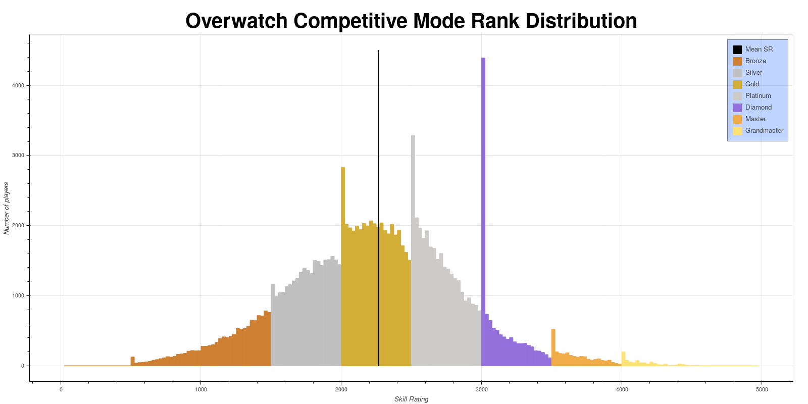 hight resolution of the skill rating sr distribution for season 9 of overwatchs competitive mode from this dataset each bar represents the number of players with an sr
