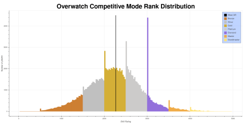 small resolution of the skill rating sr distribution for season 9 of overwatchs competitive mode from this dataset each bar represents the number of players with an sr