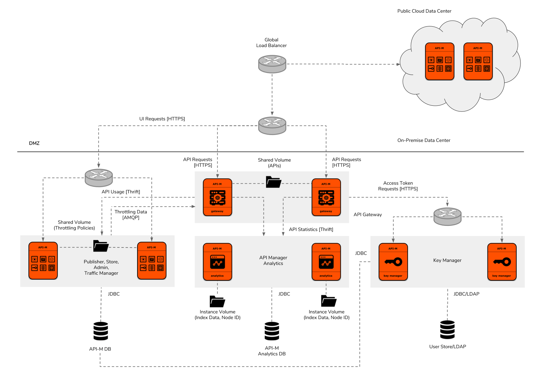 hight resolution of figure 8 wso2 api manager deployment pattern 5