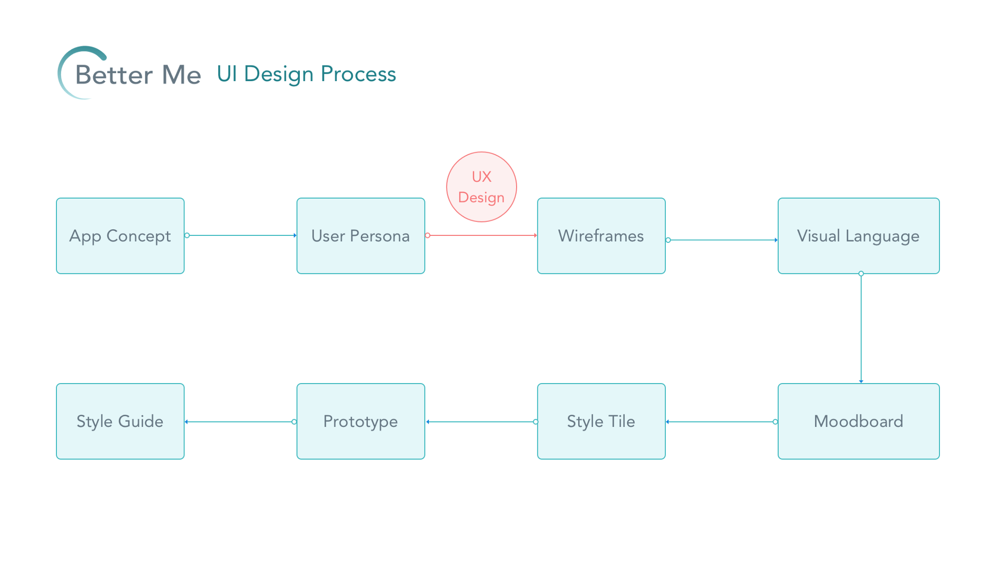 Case Study Mobile App Ui Design Process