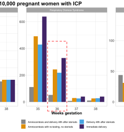 data for this plot come from lo et al 2015 intrahepatic cholestasis of pregnancy and timing of delivery journal of maternal fetal neonatal medicine  [ 1308 x 637 Pixel ]