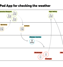 lastly if we zoom in on the weather app project we can see how the tasks flow together feeding information from one stage to the next  [ 2000 x 1155 Pixel ]