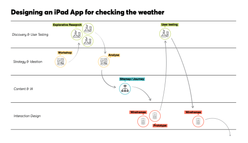 small resolution of lastly if we zoom in on the weather app project we can see how the tasks flow together feeding information from one stage to the next