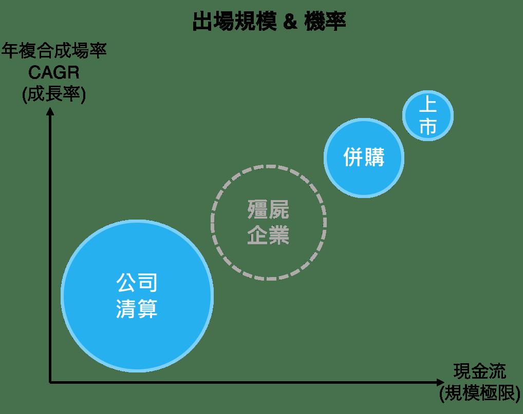 資金出場:看見終點,才能決定路線. 您可能有注意到在下分享的多半是關於早期創業的想法…   by Evan Lai ...