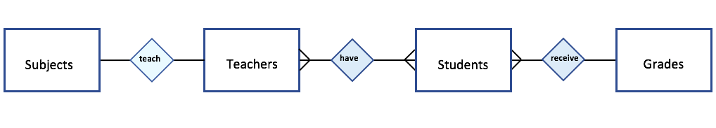 Database Design: From Entity Relationship Diagrams to Physical Diagrams by Ashley Rapone Medium