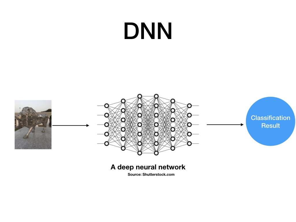 Image classification: A comparison of DNN, CNN and