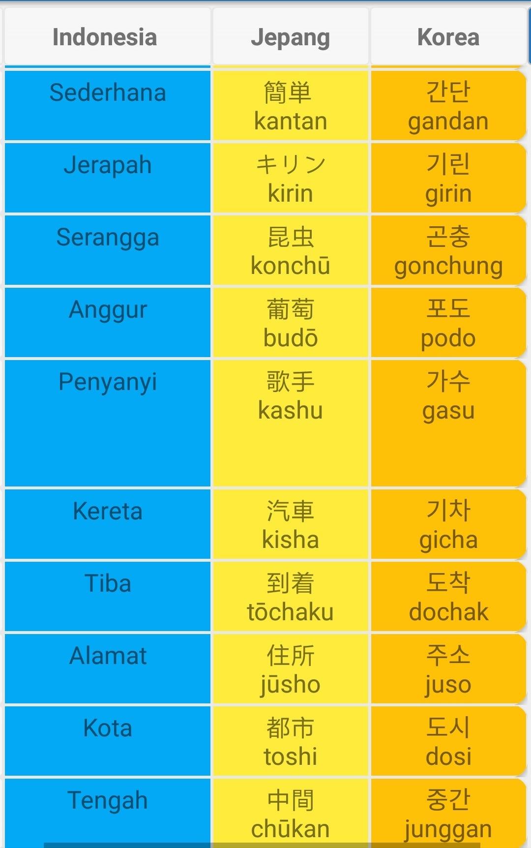 Sama Sama Dalam Bahasa Korea : dalam, bahasa, korea, Belajar, Bahasa, Jepang, Korea, Sekaligus?, Bisa!, Megumi, Medium