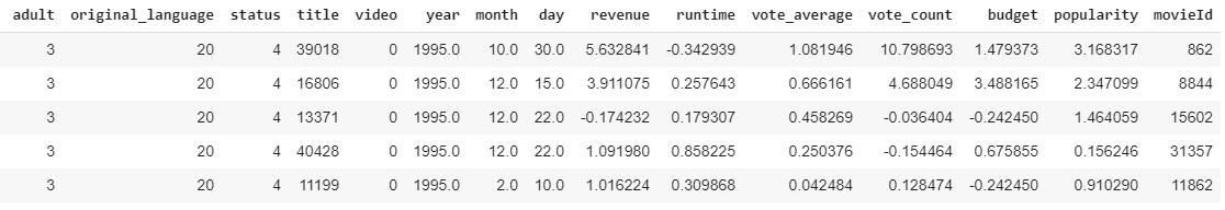An Easy Way for Data Preprocessing — Sklearn-Pandas | by Gal Hever | Medium