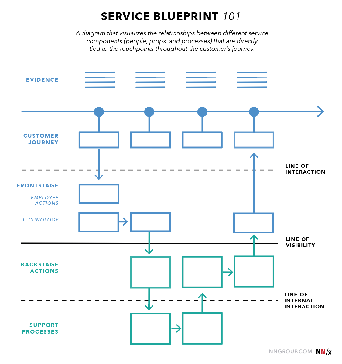 Service Blueprint Como Utilizar Essa Ferramenta De
