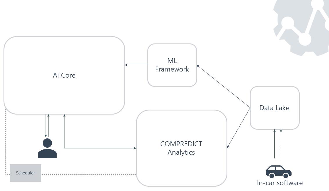 COMPREDICT Platform Architecture —Part 1: AI Core & ML