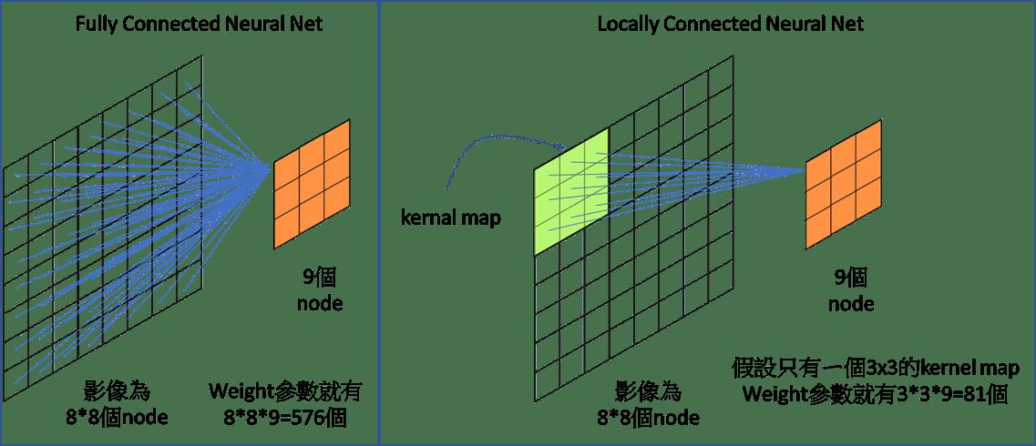 卷積神經網路(Convolutional neural network, CNN) — CNN運算流程