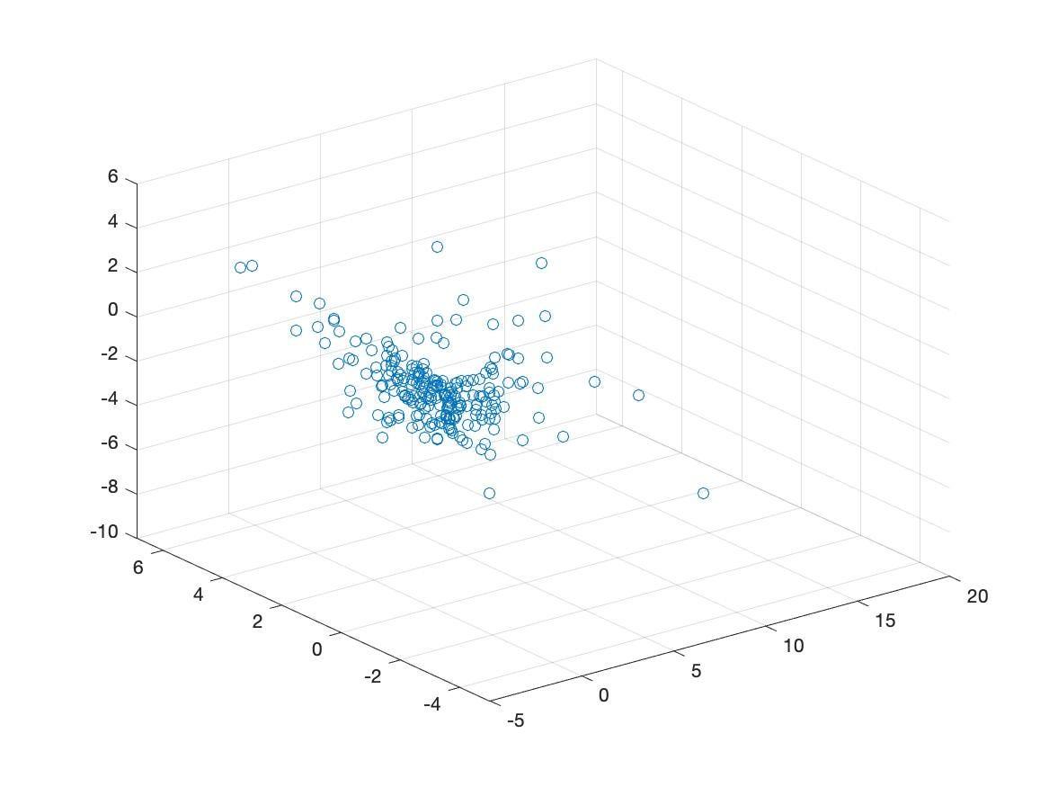 Principal Component Analysis in MATLAB - Analytics Vidhya - Medium