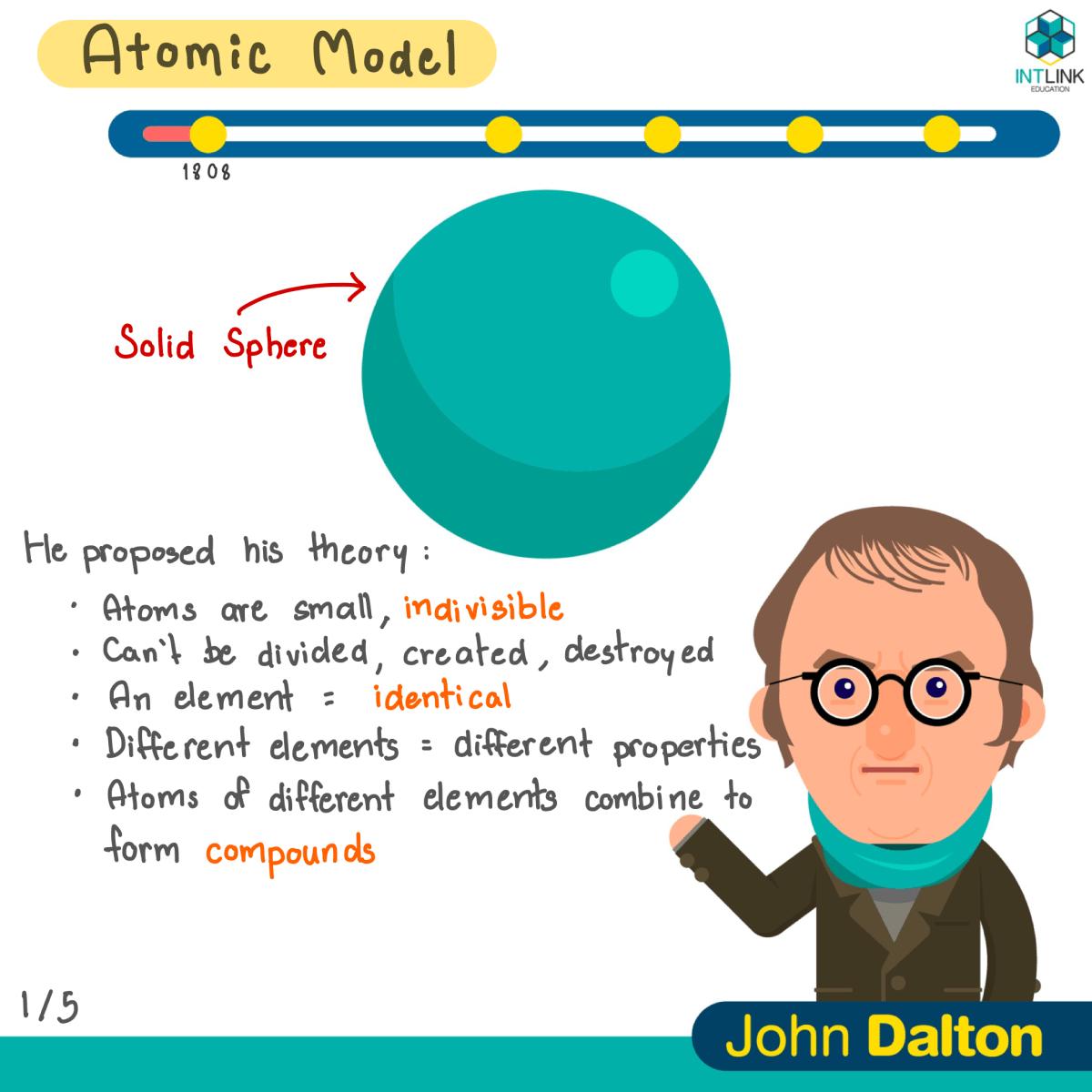 History Of The Atom Worksheet
