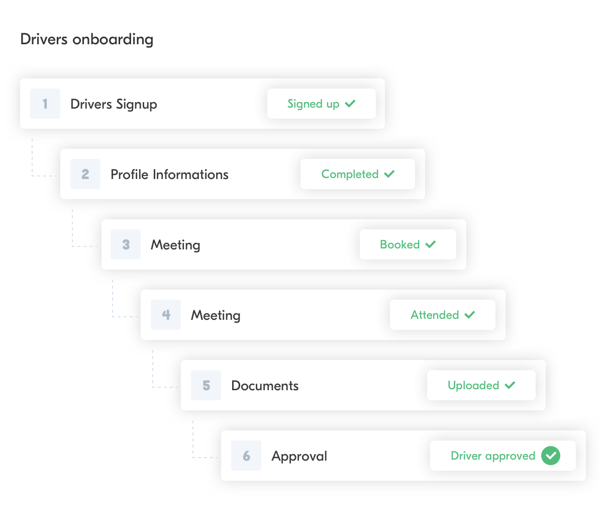 How Heetch Is Using Forest To Manage Drivers Onboarding