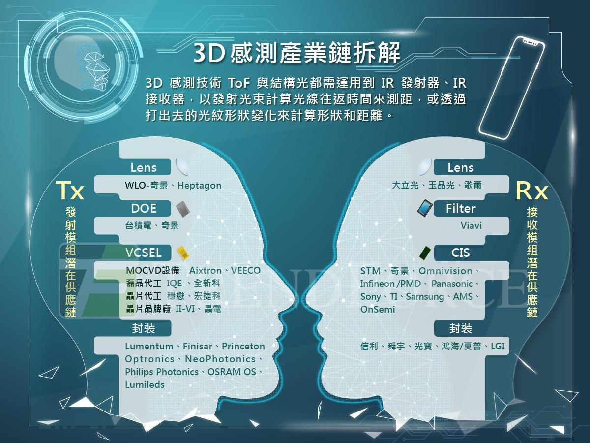 【集邦點評】3D 感測技術及供應鏈全拆解. 蘋果 iPhone X 搭載的 Face ID 功能,掀起了產業對 3D… | by TrendForce 集邦 ...