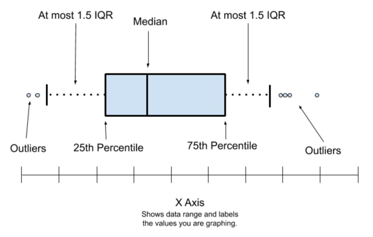 Statistics For Data Science Box Amp Whisker Plots