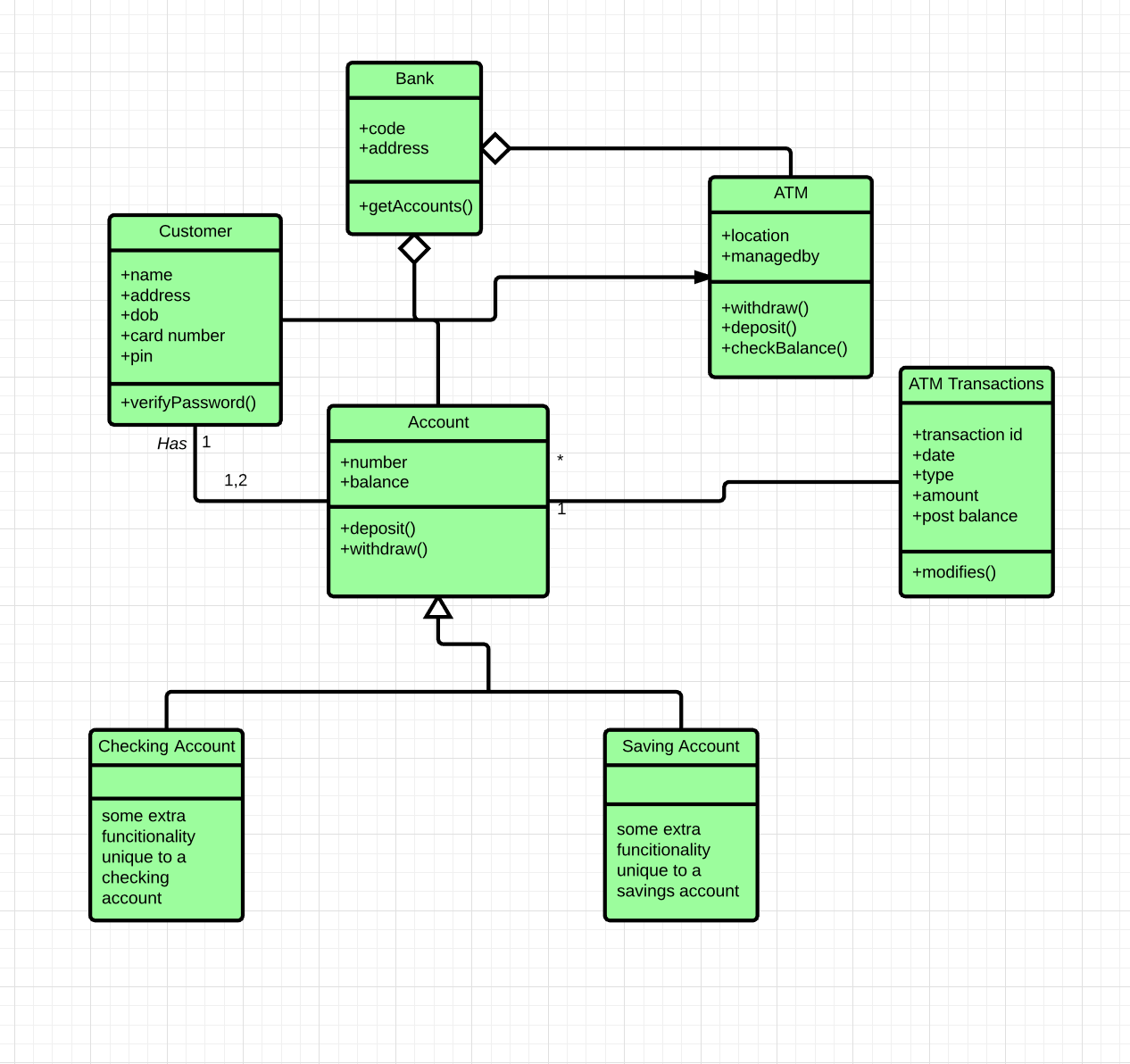 Uml Class Diagram Example Now Let S Take What We Ve Learned In By Salma Medium